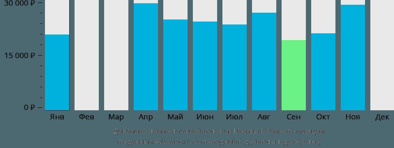 Динамика стоимости авиабилетов из Москвы в Самос по месяцам