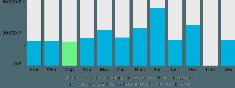 Динамика стоимости авиабилетов из Москвы в Шеннон по месяцам