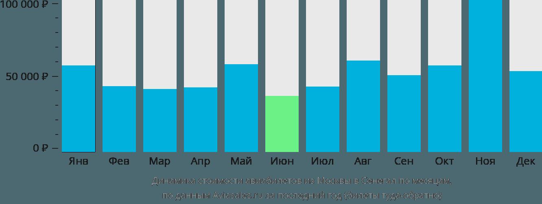 Динамика стоимости авиабилетов из Москвы в Сенегал по месяцам