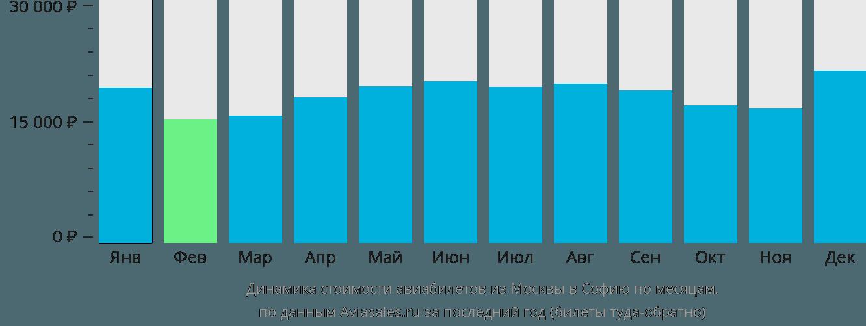 Динамика стоимости авиабилетов из Москвы в Софию по месяцам
