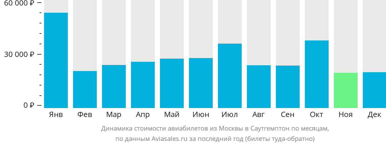 Динамика стоимости авиабилетов из Москвы в Саутгемптон по месяцам