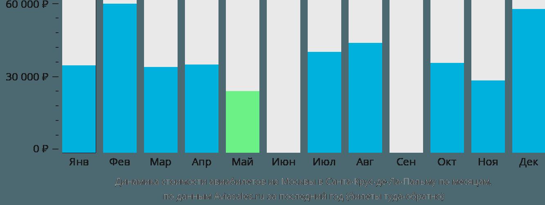 Динамика стоимости авиабилетов из Москвы в Санта-Крус-де-Ла-Пальму по месяцам