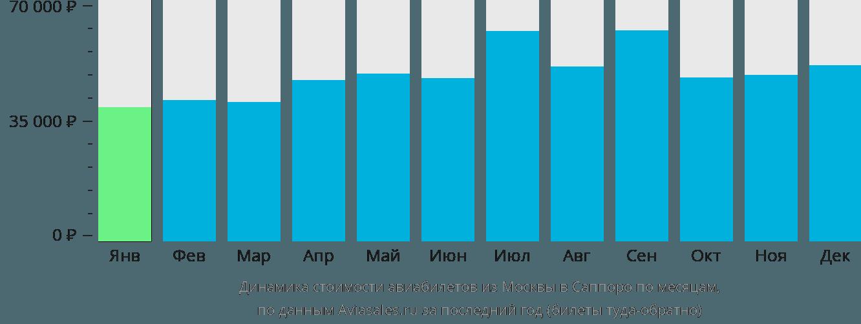 Динамика стоимости авиабилетов из Москвы в Саппоро по месяцам