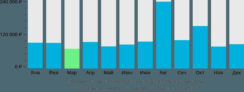 Динамика стоимости авиабилетов из Москвы в Сайпан по месяцам