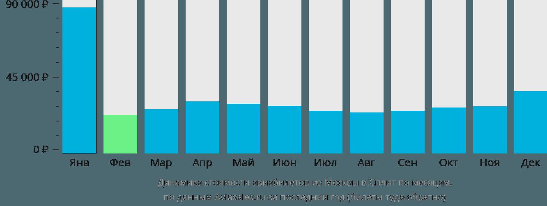 Динамика стоимости авиабилетов из Москвы в Сплит по месяцам