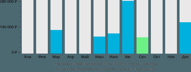 Динамика стоимости авиабилетов из Москвы в Сукре по месяцам