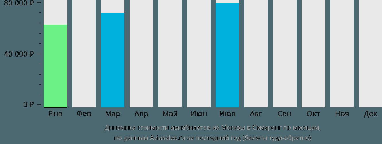 Динамика стоимости авиабилетов из Москвы в Семаранг по месяцам