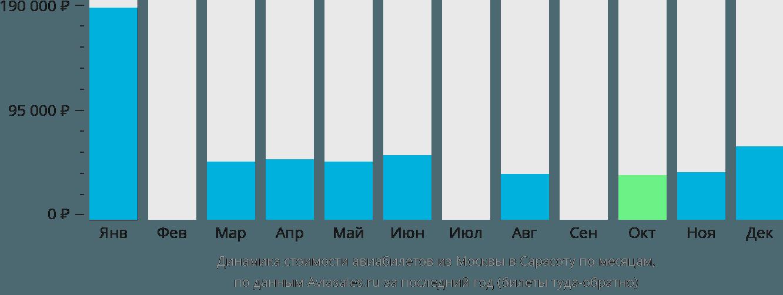 Динамика стоимости авиабилетов из Москвы в Сарасоту по месяцам