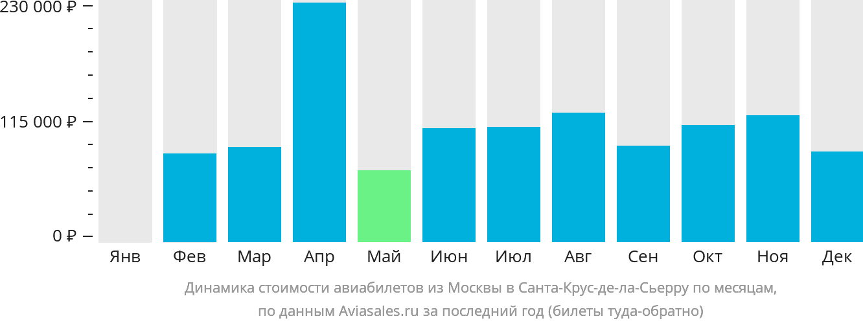 Динамика стоимости авиабилетов из Москвы в Санта-Крус-де-ла-Сьерру по месяцам