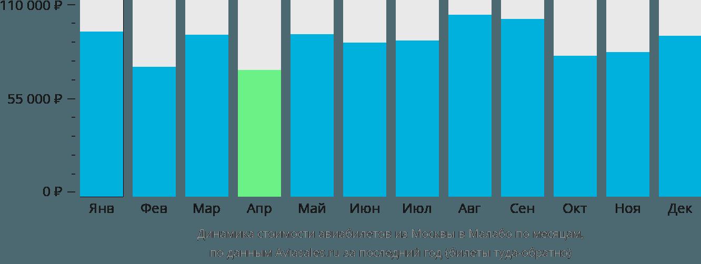 Динамика стоимости авиабилетов из Москвы в Малабо по месяцам