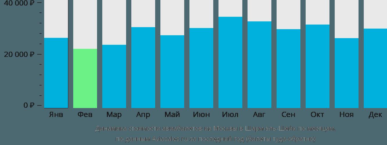 Динамика стоимости авиабилетов из Москвы в Шарм-эль-Шейх по месяцам