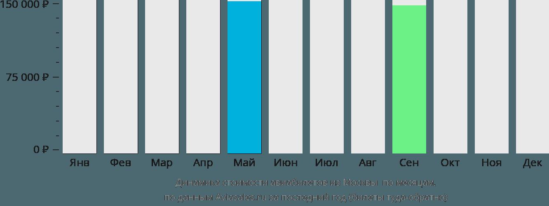 Динамика стоимости авиабилетов из Москвы  по месяцам