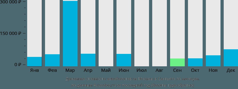 Динамика стоимости авиабилетов из Москвы в Сантьяго по месяцам