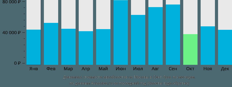 Динамика стоимости авиабилетов из Москвы в Сент-Луис по месяцам