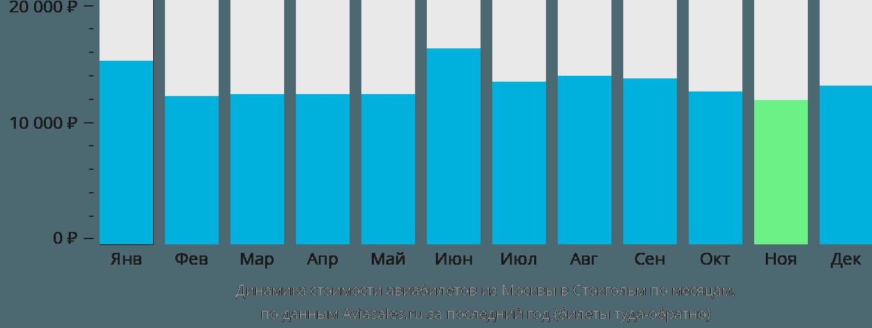 Динамика стоимости авиабилетов из Москвы в Стокгольм по месяцам