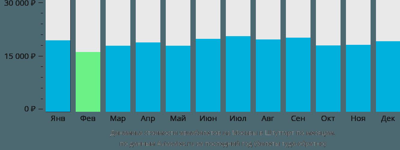 Динамика стоимости авиабилетов из Москвы в Штутгарт по месяцам