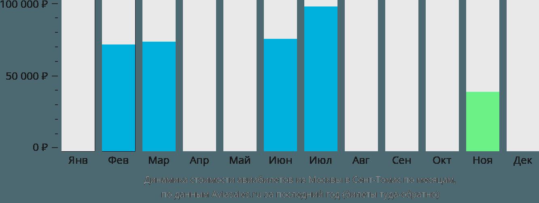 Динамика стоимости авиабилетов из Москвы в Сент-Томас по месяцам