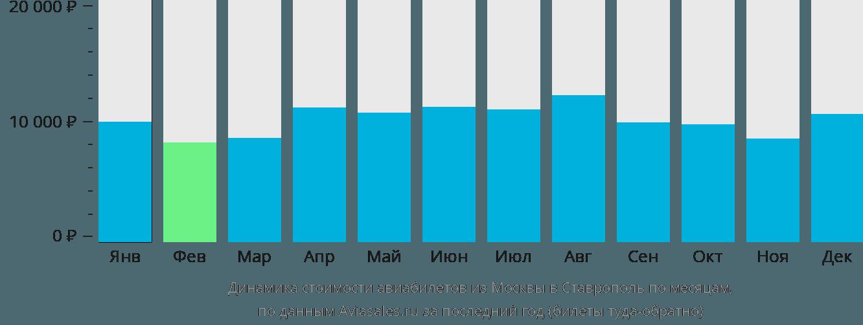 Динамика стоимости авиабилетов из Москвы в Ставрополь по месяцам