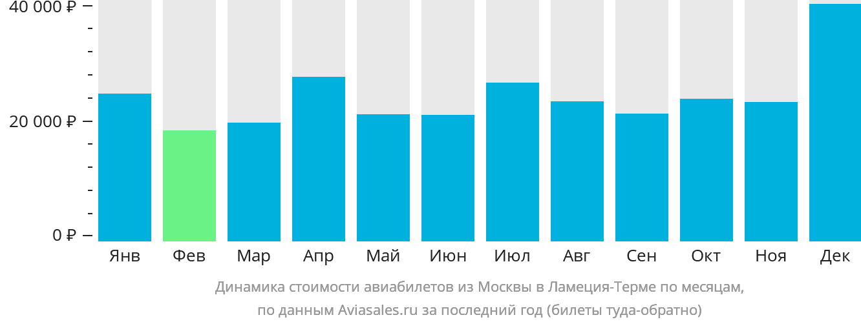 Динамика стоимости авиабилетов из Москвы в Ламеция-Терме по месяцам