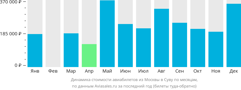 Динамика стоимости авиабилетов из Москвы в Суву по месяцам