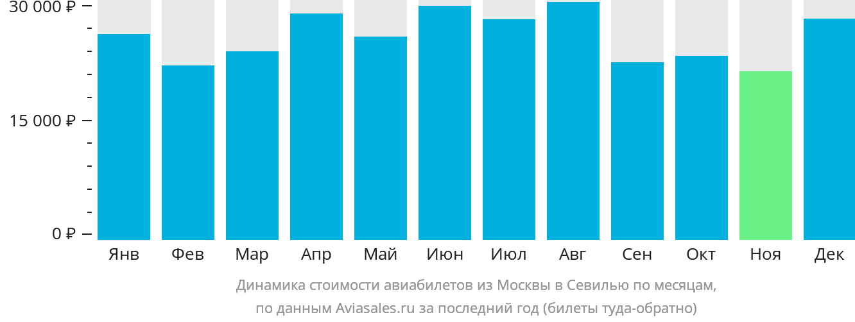 Динамика стоимости авиабилетов из Москвы в Севилью по месяцам