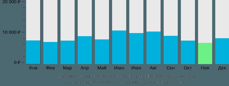 Динамика стоимости авиабилетов из Москвы в Екатеринбург по месяцам