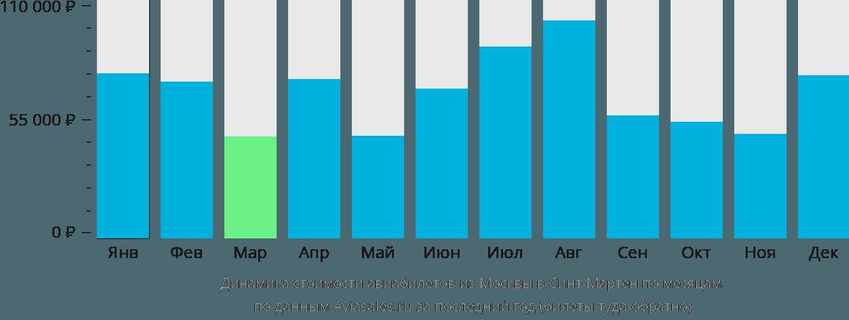 Динамика стоимости авиабилетов из Москвы на Сент-Мартин по месяцам