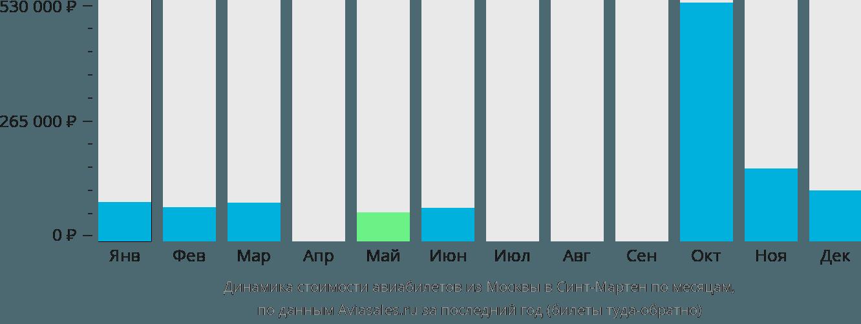Динамика стоимости авиабилетов из Москвы Синт-Мартен по месяцам
