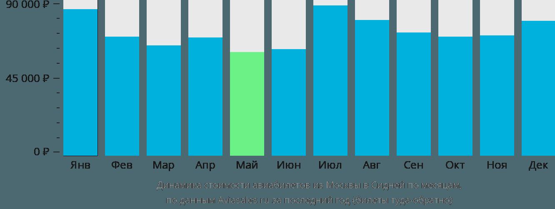 Динамика стоимости авиабилетов из Москвы в Сидней по месяцам