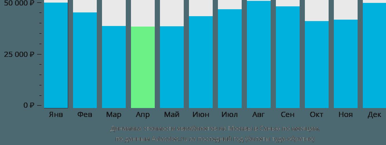 Динамика стоимости авиабилетов из Москвы в Санью по месяцам