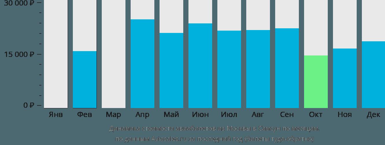 Динамика стоимости авиабилетов из Москвы в Самсун по месяцам