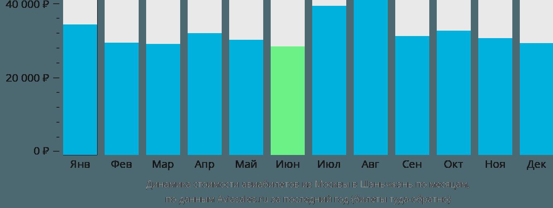 Динамика стоимости авиабилетов из Москвы в Шэньчжэнь по месяцам