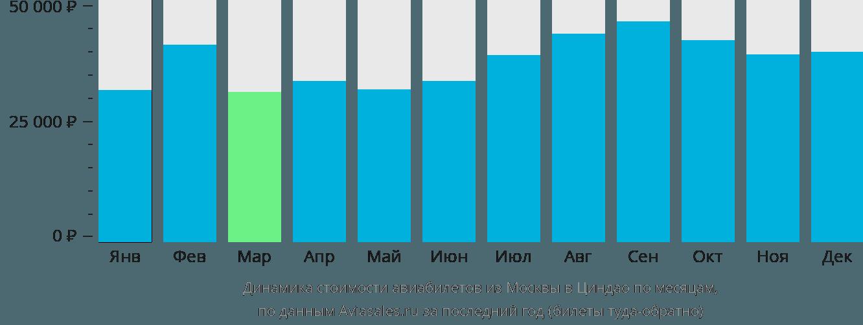 Динамика стоимости авиабилетов из Москвы в Циндао по месяцам