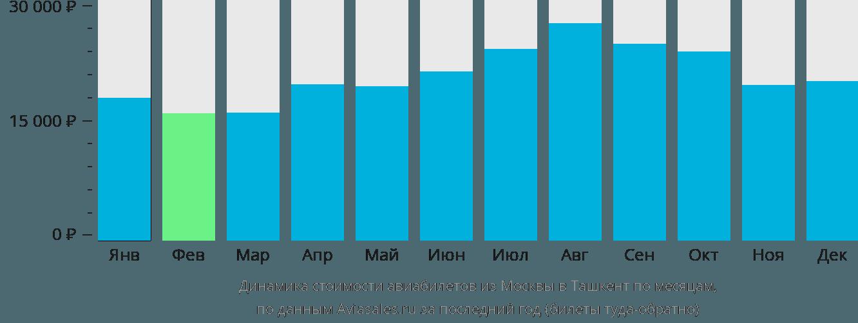 Динамика стоимости авиабилетов из Москвы в Ташкент по месяцам