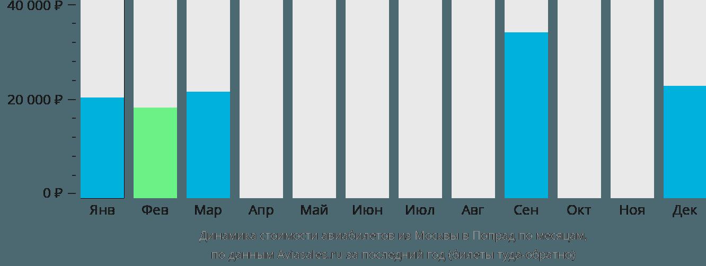 Динамика стоимости авиабилетов из Москвы в Попрад по месяцам