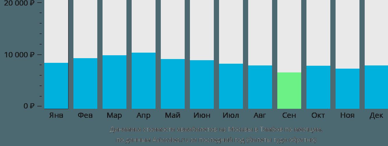 Динамика стоимости авиабилетов из Москвы в Тамбов по месяцам