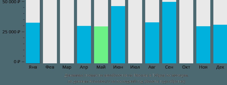 Динамика стоимости авиабилетов из Москвы в Тебриз по месяцам