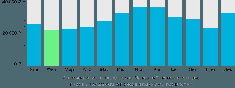 Динамика стоимости авиабилетов из Москвы на Тенерифе по месяцам