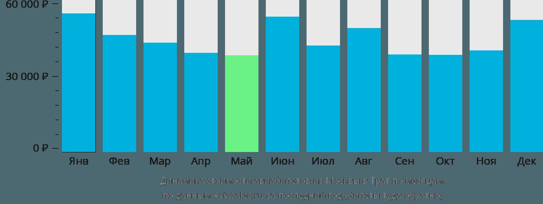 Динамика стоимости авиабилетов из Москвы в Трат по месяцам