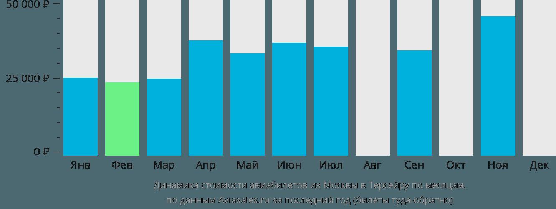Динамика стоимости авиабилетов из Москвы в Терсейру по месяцам