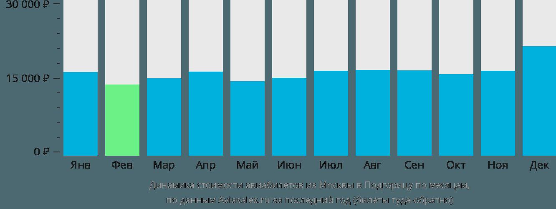 Динамика стоимости авиабилетов из Москвы в Подгорицу по месяцам