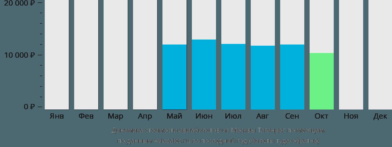 Динамика стоимости авиабилетов из Москвы Таганрог по месяцам