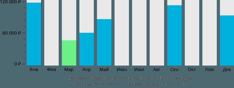 Динамика стоимости авиабилетов из Москвы в Того по месяцам