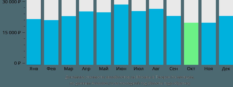 Динамика стоимости авиабилетов из Москвы в Тегеран по месяцам