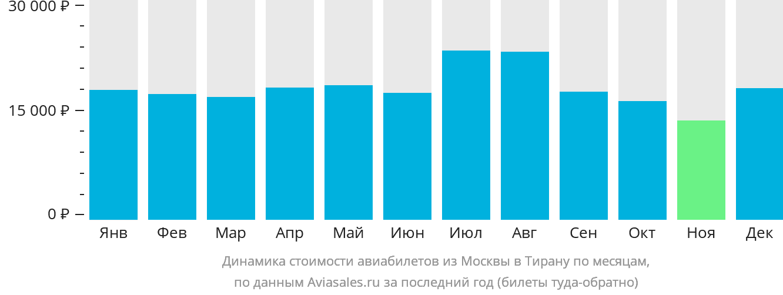 Динамика стоимости авиабилетов из Москвы в Тирану по месяцам