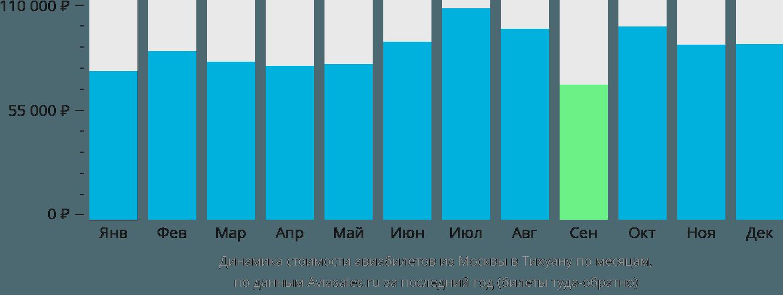 Динамика стоимости авиабилетов из Москвы в Тихуану по месяцам