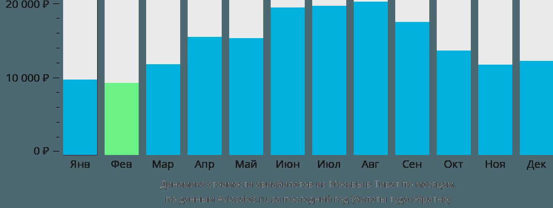 Динамика стоимости авиабилетов из Москвы в Тиват по месяцам