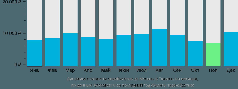 Динамика стоимости авиабилетов из Москвы в Тюмень по месяцам