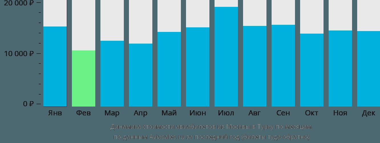Динамика стоимости авиабилетов из Москвы в Турку по месяцам