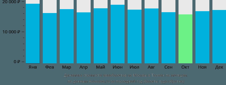 Динамика стоимости авиабилетов из Москвы в Таллин по месяцам